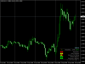 Download Ultra Wizard Indicator For Mt4