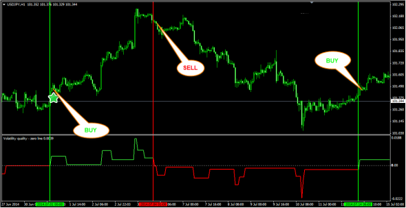Download Volatility Quality ZIRO LINE No Repaiting Indicator For Mt4