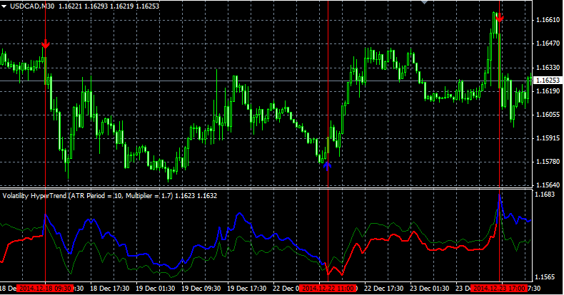 Download Volatility Hyper Trend No Repaiting Indicator For Mt4 l Forex Mt4 Indicators
