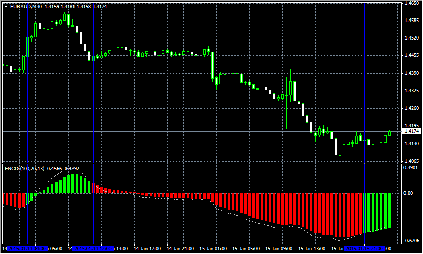 Forex signal 30 indicator free download