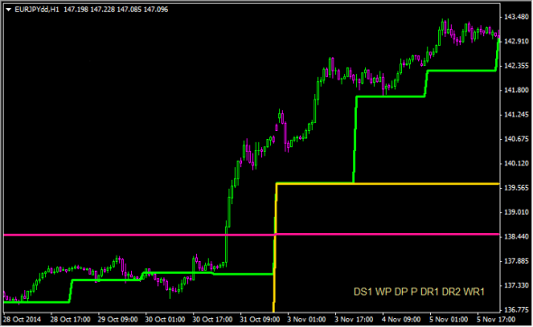 Forex daily pivot point indicator mt4