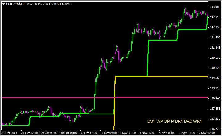 Pivot point indicator for mt4 forex