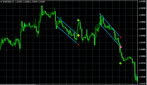 Download Dserg Linregression Breakout Indicator For Mt4