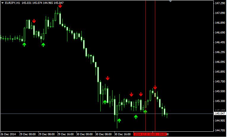 Forex signals indicator mt4