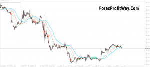 Download The Zone Indicator Of Bill Williams Trading Zone To Mt4