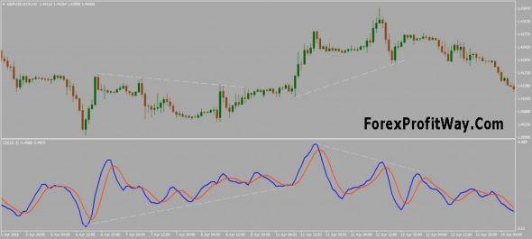 Download Center Of Gravity Oscillator Indicator For Mt4
