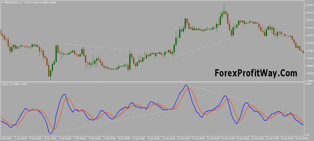 Download Center Of Gravity Oscillator Indicator For Mt4 L Forex