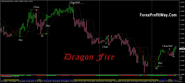 Download Dragon Fire Trend Trading System For Mt4