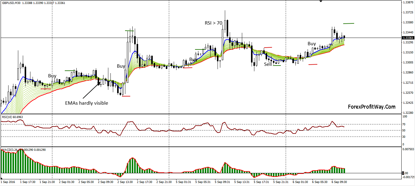Moving average based trading system