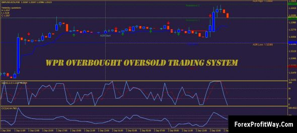 Download WPR Overbought Oversold Trading System For Mt4
