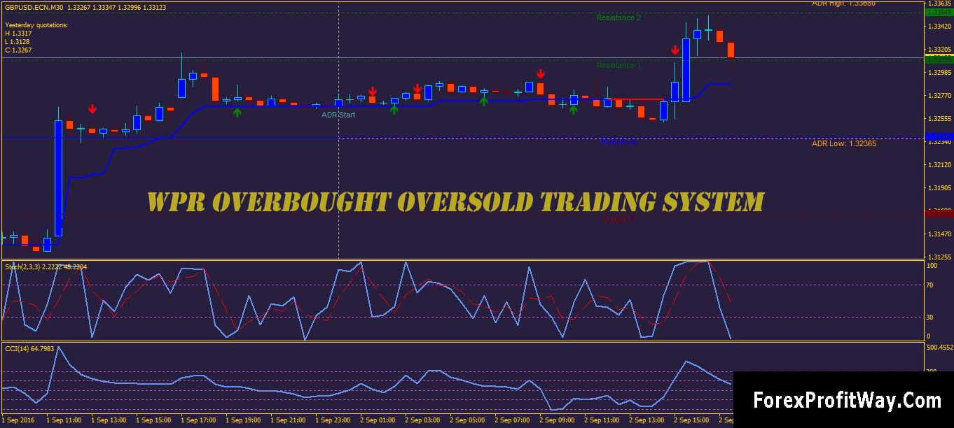 Forex best overbought oversold indicator