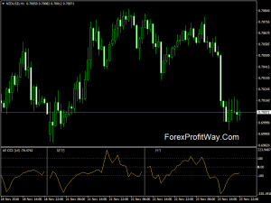 Download All CCI Indicator For Mt4