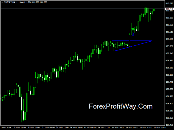 Download Breakout Pattern Indicator For Mt4