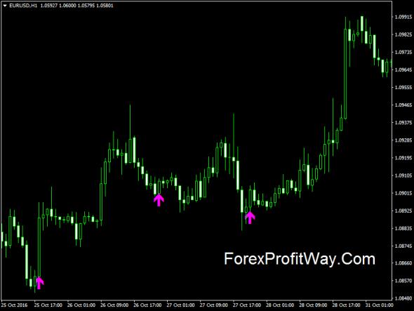 Forex envelope profit system