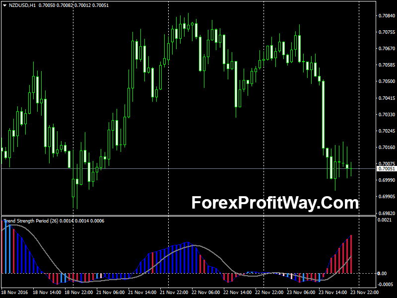 Forex trend strength indicator
