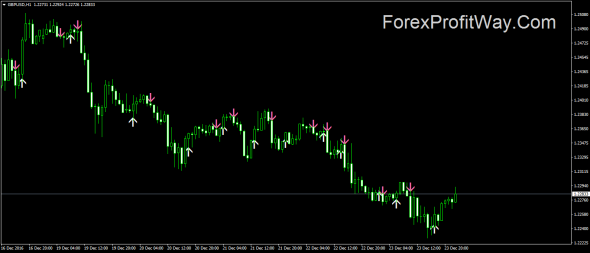 Download Forex ADX Cross Hull Style Indicator For Mt4