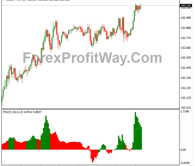 Free Download Forex Fncd Indicator For Mt4