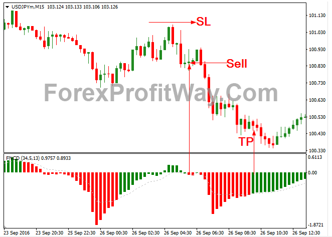 Download Forex Fncd Indicator For Mt4