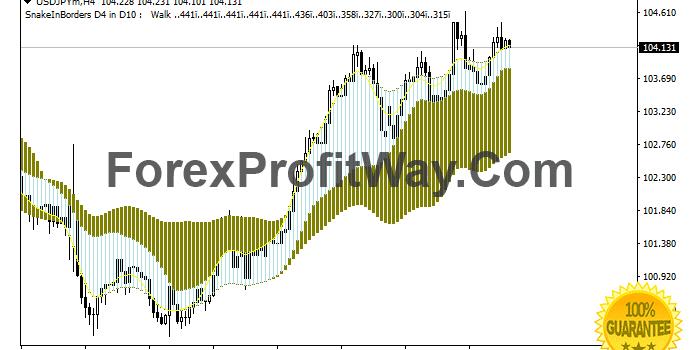 Forex indicator make profit