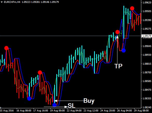 Download Forex Neuro Trend Indicator For Mt4 l Forex Mt4
