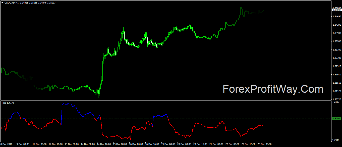 Download Forex Fractal Dimension Indicator For Mt4
