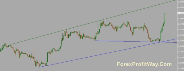Download Shmen Trendline Indicator For Mt4