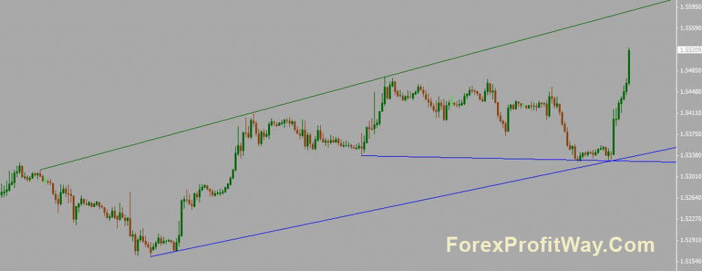 Best trendline indicator in forex for mt4