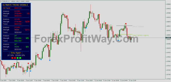 Download Forex Ultimate Trend Signals Trading System For Mt4