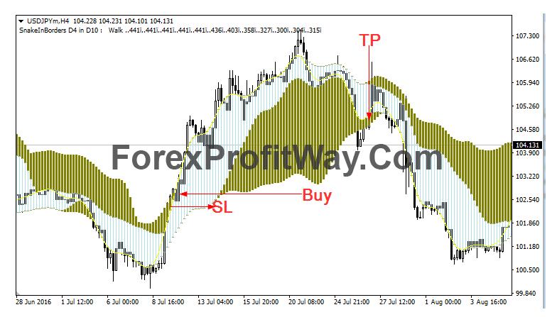 buying conditions using border indicator