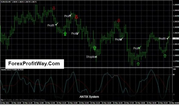 Download Forex Anti Loss Trading System For Mt4