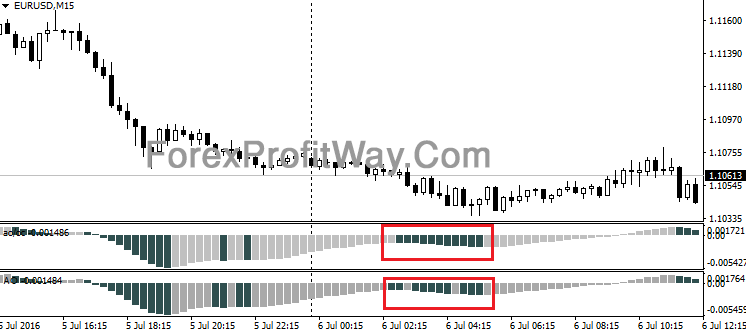 Download Forex Awesome OC Indicator For Mt4