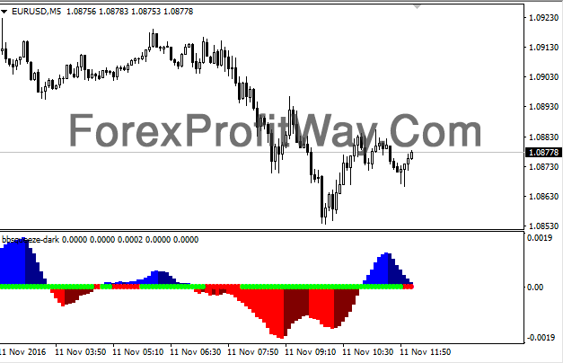 Download Forex BBSqueeze Dark Indicator For Mt4