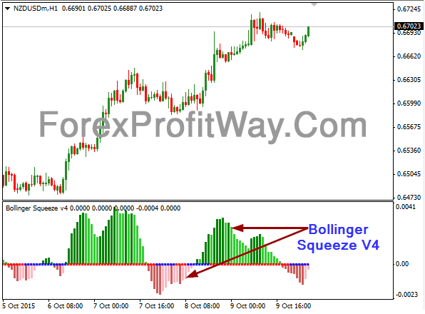 Bollinger bands squeeze indicator mt4