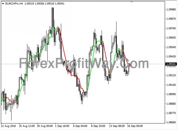 Download Buzzer Forex Indicator Mt4