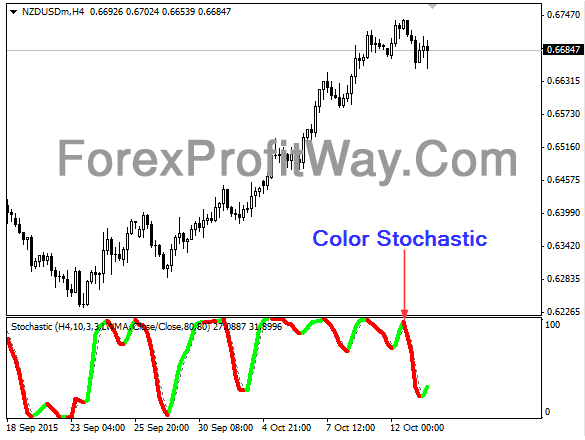 Download Color Stochastic Forex Indicator Mt4 l Forex Mt4