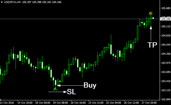 Download Butterfly Pattern Profit Indicator Mt4