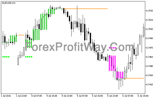 Download TASSKlT HTF Forex Indicator Mt5