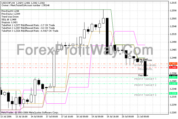Download Forex FiboCalc V31 Profit Indicator For Mt4