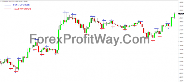 Download Forex Fractal Indicator Trading Strategy For Mt4