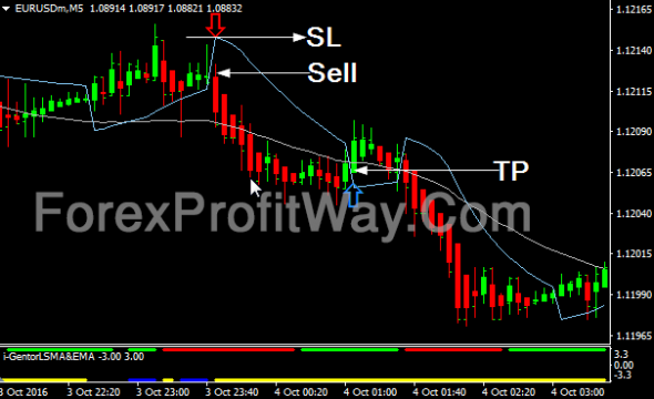 Can forex trading be profitable