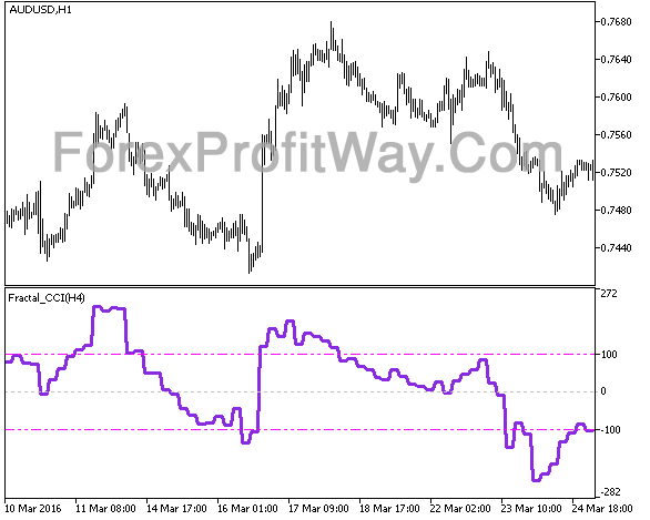Download Fractal CCI HTF Forex Indicator Mt5