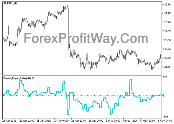Download Fractal Force Index HTF Forex Indicator Mt5