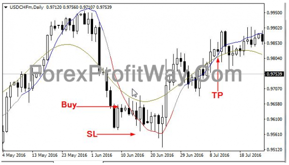 Download Hodrick Prescott Forex Indicator Mt4
