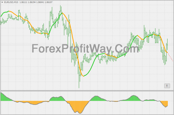 Download Holt's double exponential smoothing trend Forex Indicator Mt4