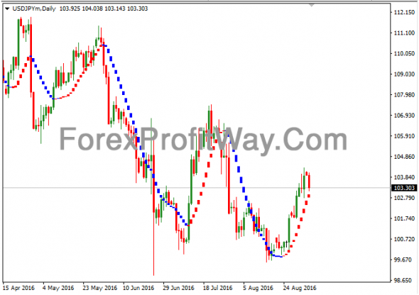 Download I-Sadukey Forex Profit Indicator Non Repaint Mt4