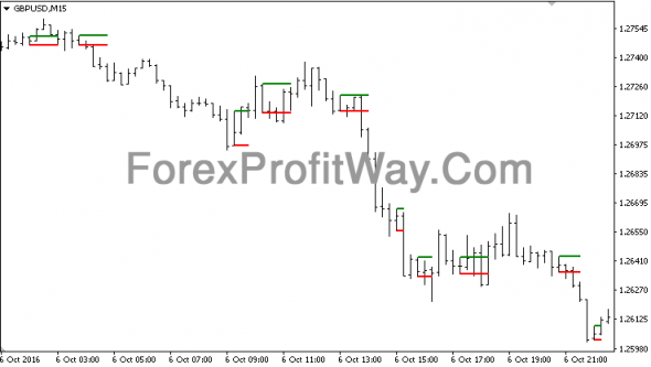 Download Inside Bar Forex Indicator Mt4