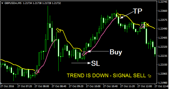 Download Instant Profit Scalper Forex Indicator Mt4
