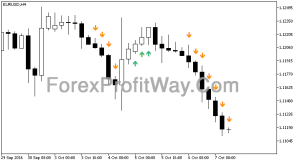 Download Forex MFI Slowdown Indicator For Mt5