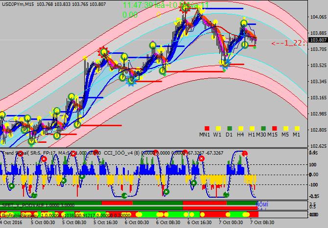 Free Download Forex NufNumiz Trading System High Profit For Mt4