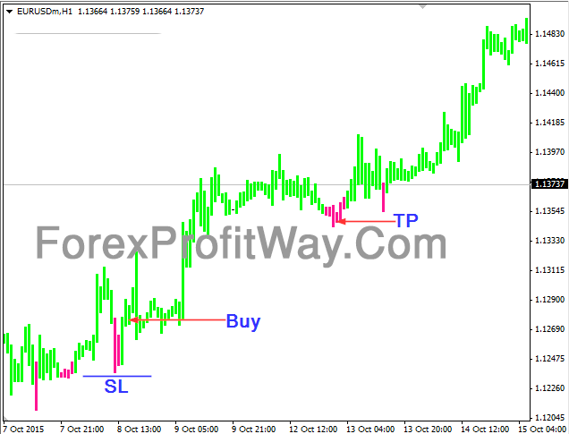 Download Pinkish Trend Forex Indicator Mt4